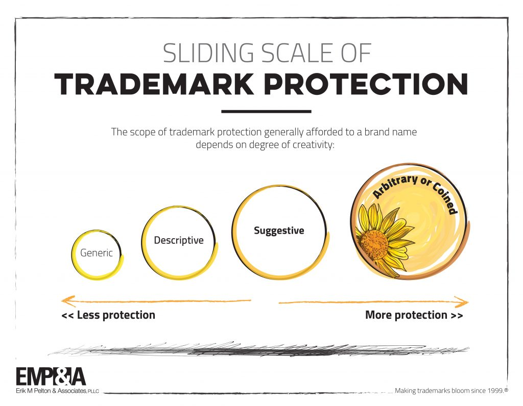 Where does your brand fit on the Sliding Scale of Trademark