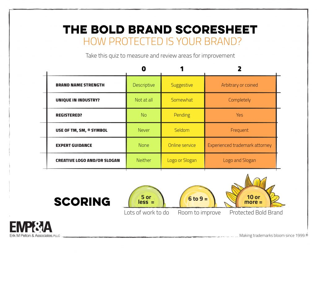 The Bold Brand Scoresheet: How protected is your brand? | Erik M Pelton & Associates, PLLC